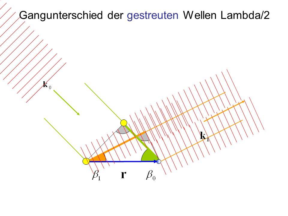 Gangunterschied der gestreuten Wellen Lambda/2