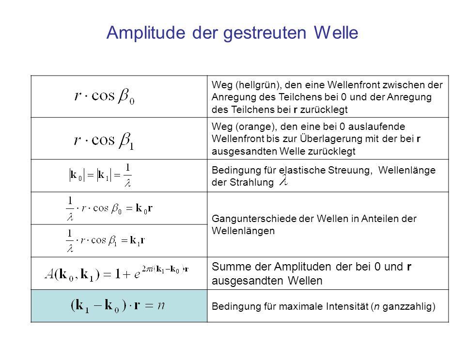 Amplitude der gestreuten Welle