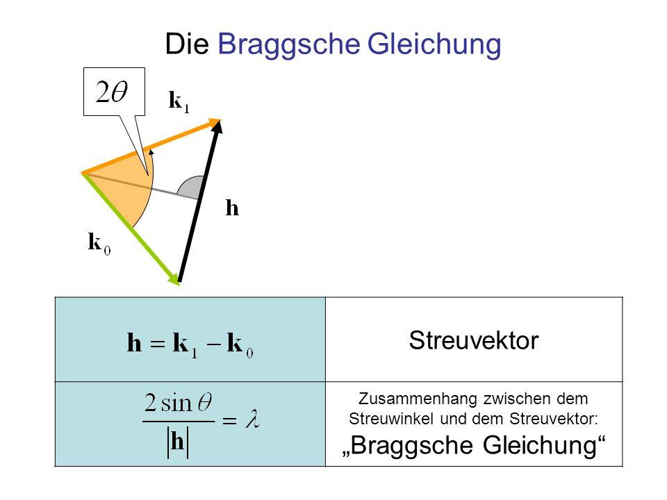 Die Braggsche Gleichung