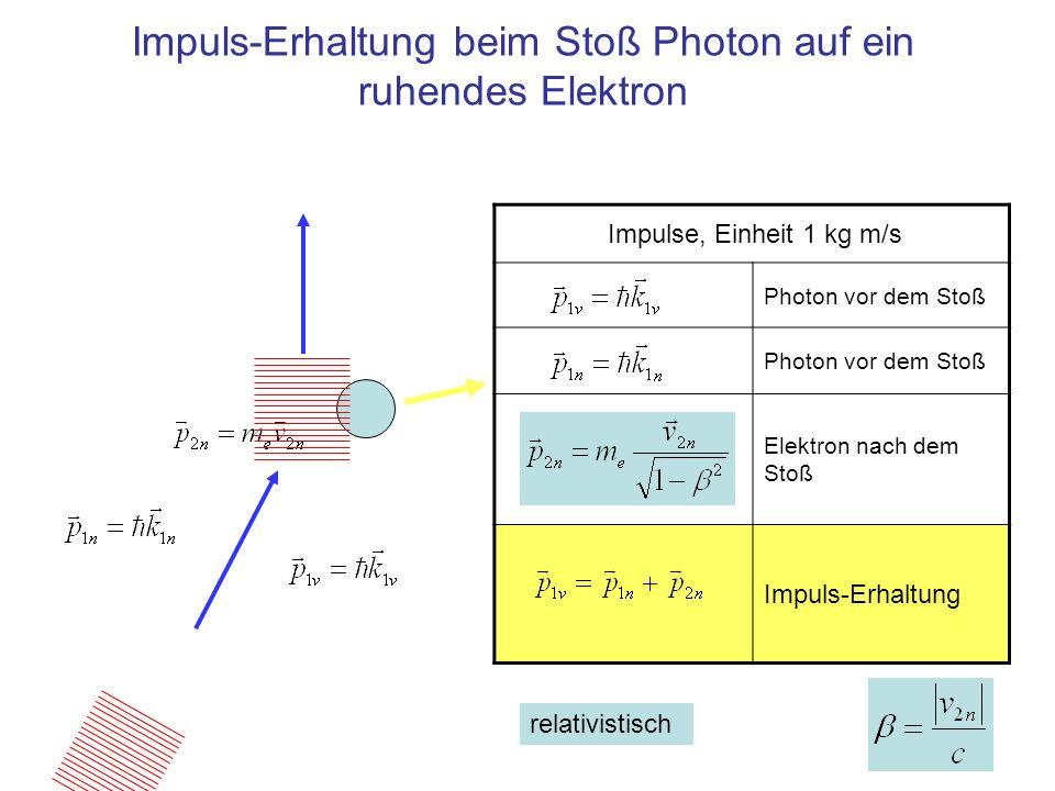 Impuls-Erhaltung beim Stoß Photon auf ein ruhendes Elektron