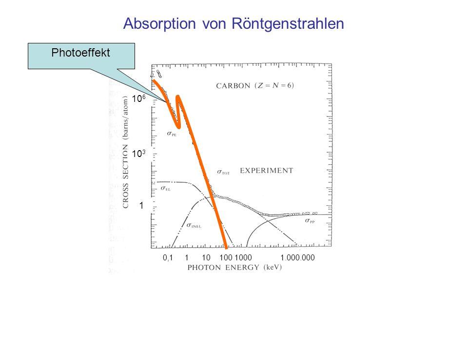 Absorption von Röntgenstrahlen