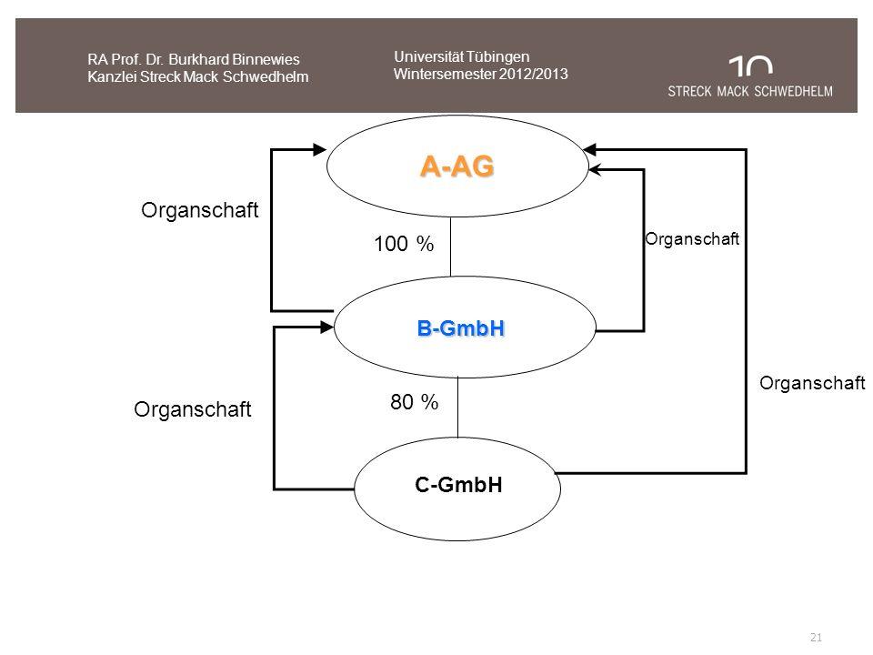 A-AG Organschaft 100 % B-GmbH 80 % Organschaft C-GmbH Organschaft