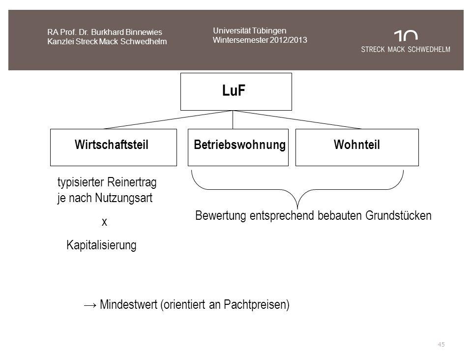 LuF Wirtschaftsteil Betriebswohnung Wohnteil