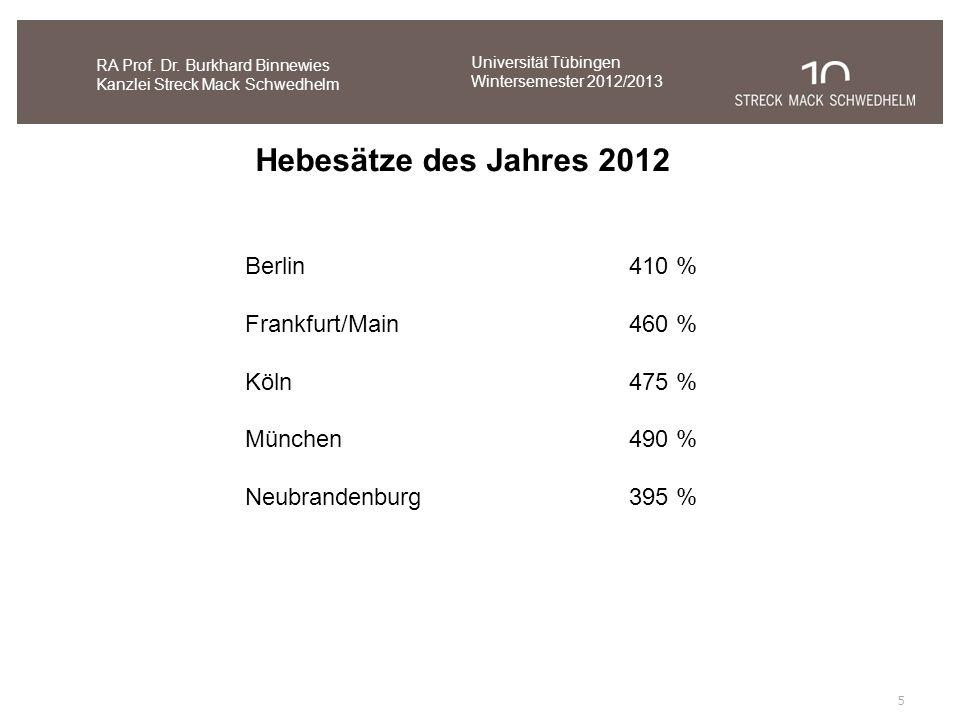 Hebesätze des Jahres 2012 Berlin 410 % Frankfurt/Main 460 % Köln 475 %