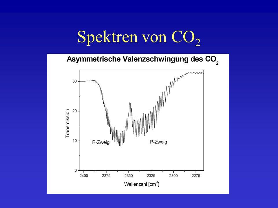Spektren von CO2