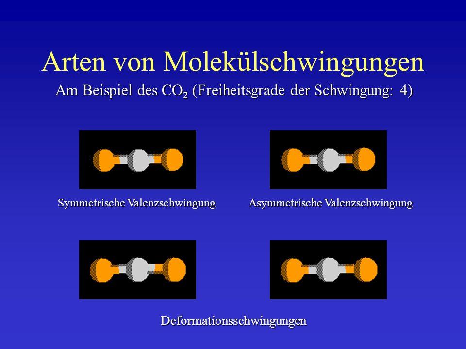 Arten von Molekülschwingungen