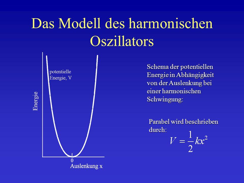 Das Modell des harmonischen Oszillators