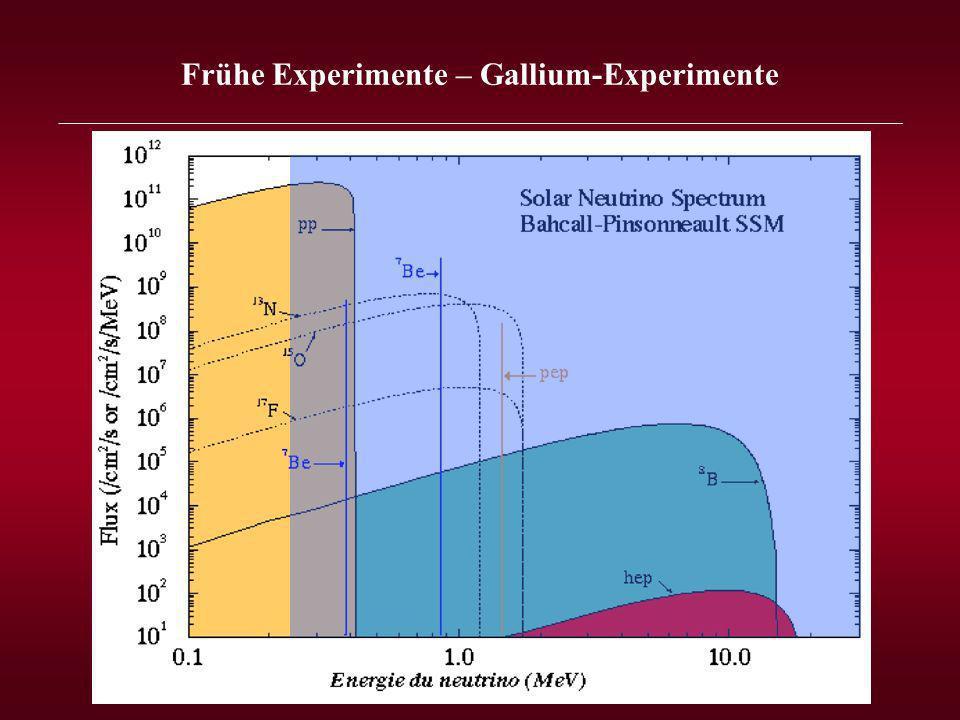 Frühe Experimente – Gallium-Experimente _______________________________________________________________