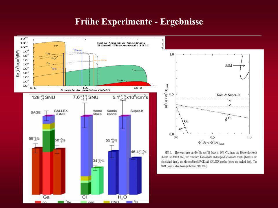 Frühe Experimente - Ergebnisse _______________________________________________________________