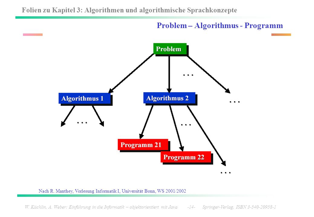Problem – Algorithmus - Programm