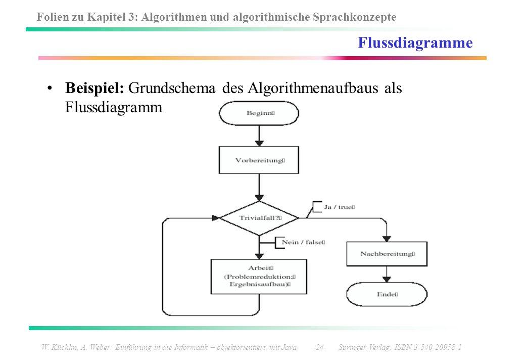 Beispiel: Grundschema des Algorithmenaufbaus als Flussdiagramm