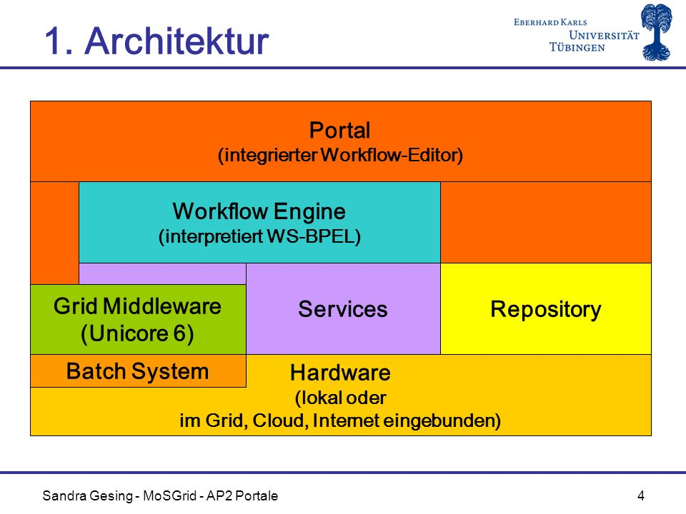 1. Architektur Portal Workflow Engine Services Repository
