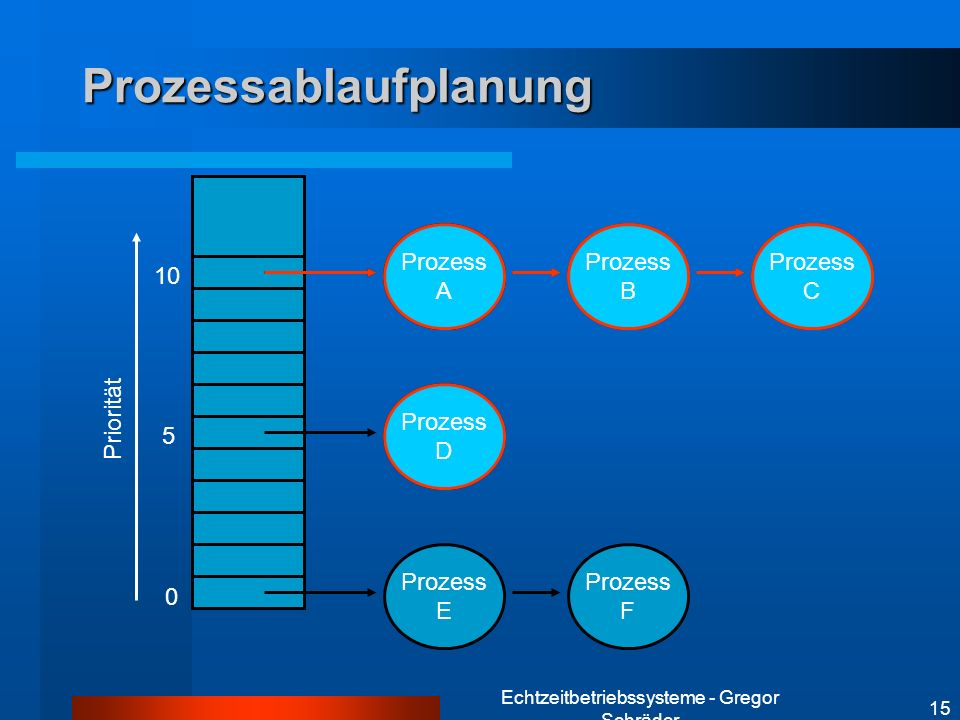 Prozessablaufplanung