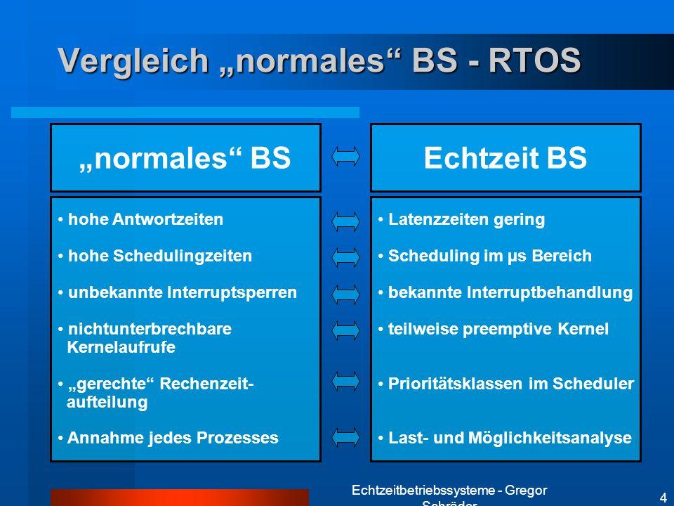 """Vergleich """"normales BS - RTOS"""