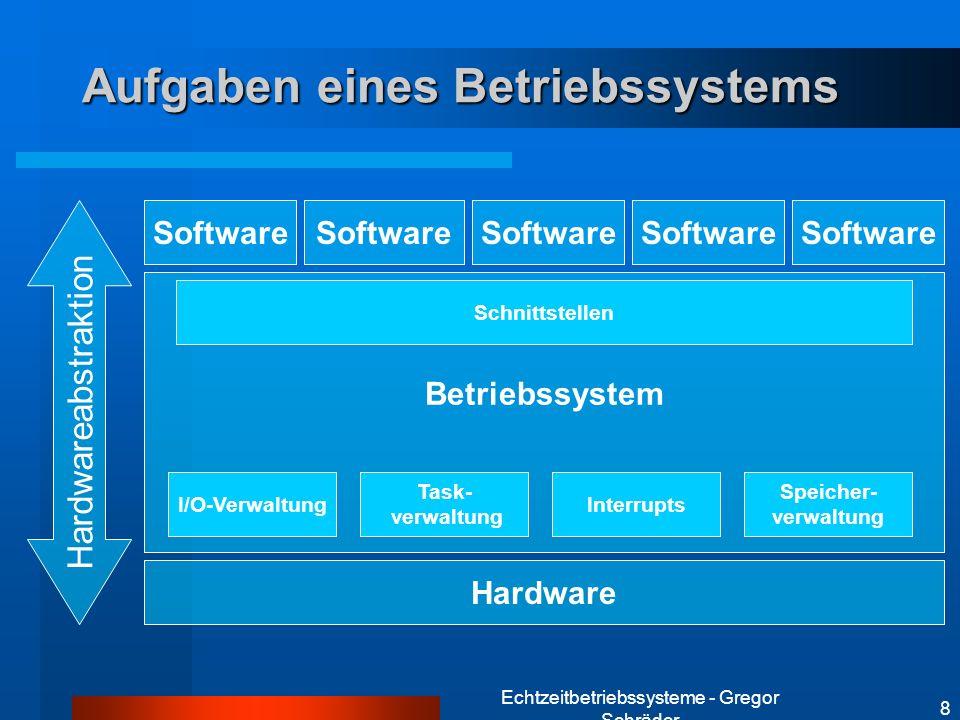 Aufgaben eines Betriebssystems