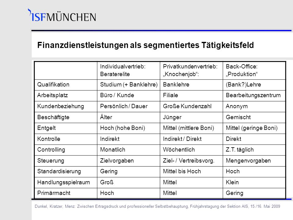 Finanzdienstleistungen als segmentiertes Tätigkeitsfeld