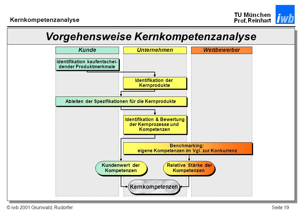 Vorgehensweise Kernkompetenzanalyse