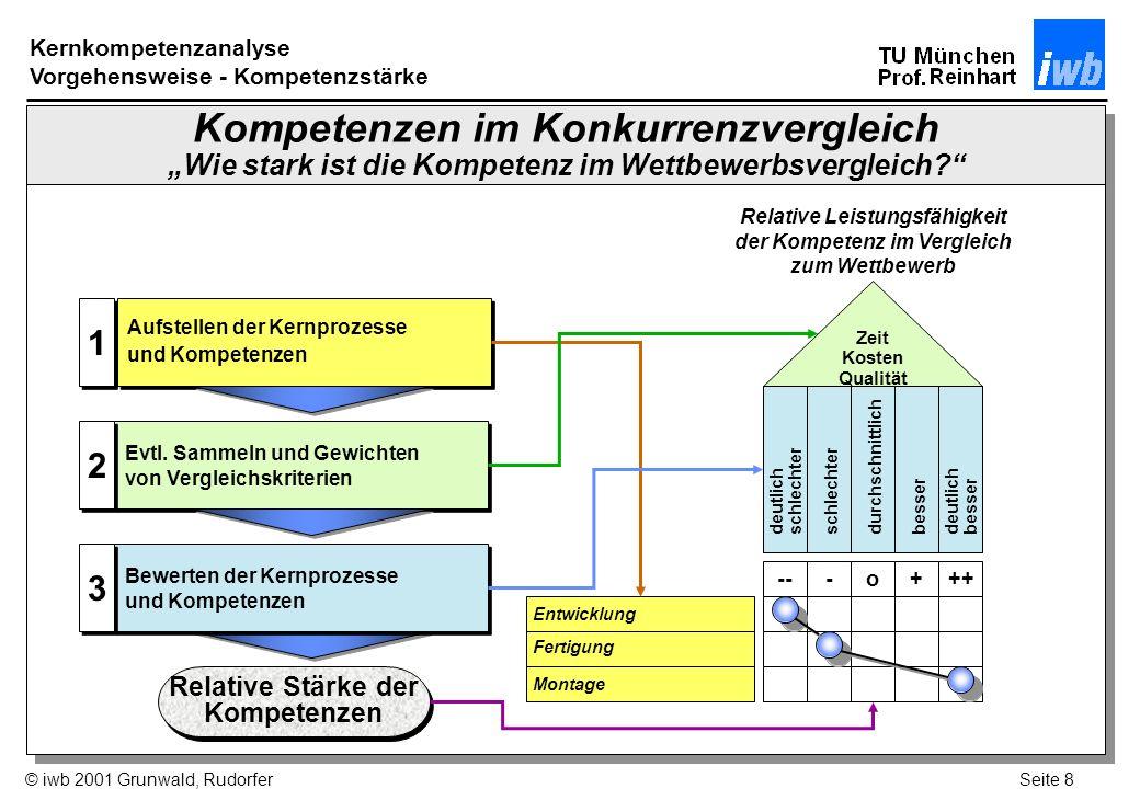 Kernkompetenzanalyse