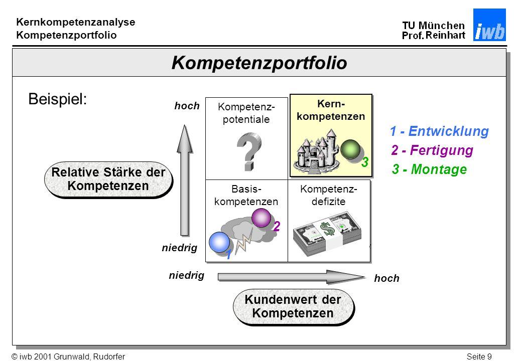 Relative Stärke der Kompetenzen Kundenwert der Kompetenzen