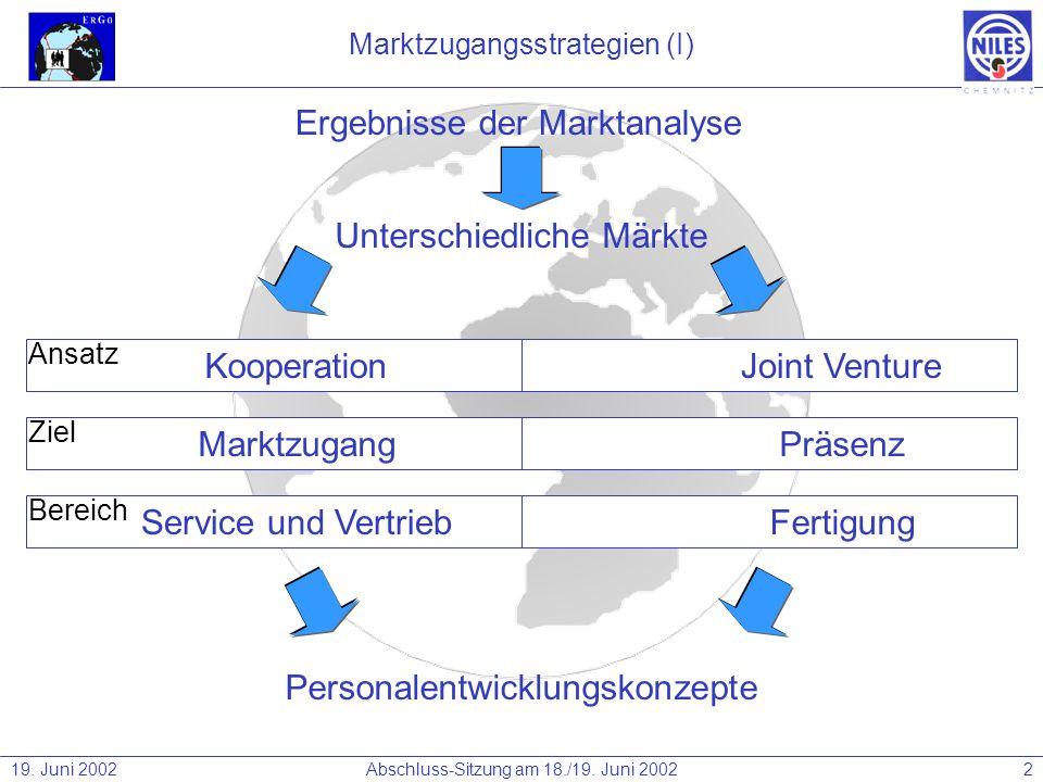 Marktzugangsstrategien (I)