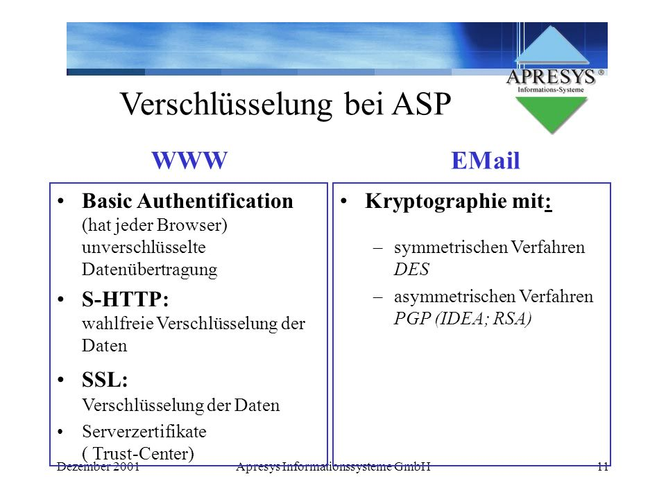 Verschlüsselung bei ASP