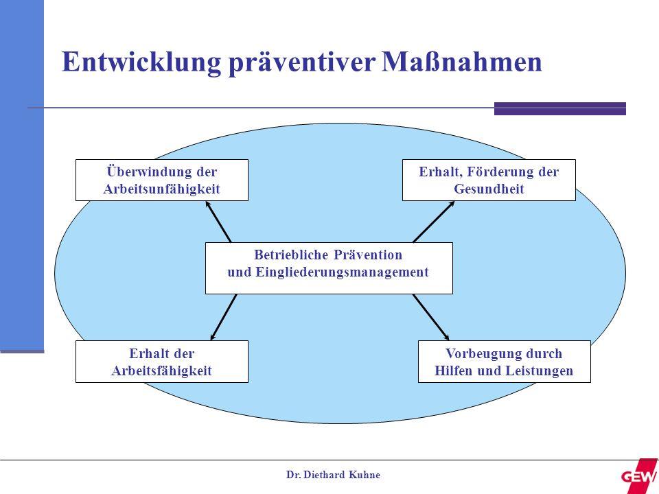 Entwicklung präventiver Maßnahmen