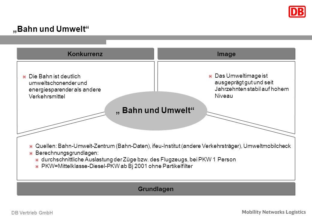 """""""Bahn und Umwelt """" Bahn und Umwelt Konkurrenz Image Grundlagen"""