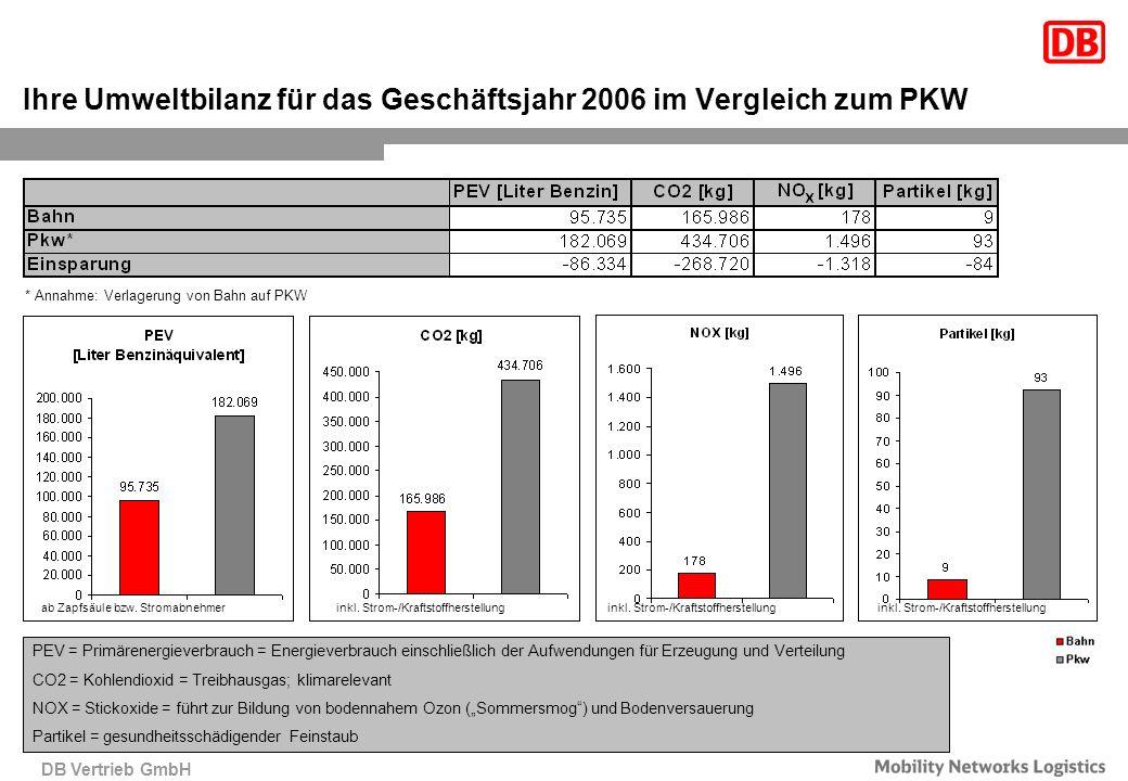 Ihre Umweltbilanz für das Geschäftsjahr 2006 im Vergleich zum PKW