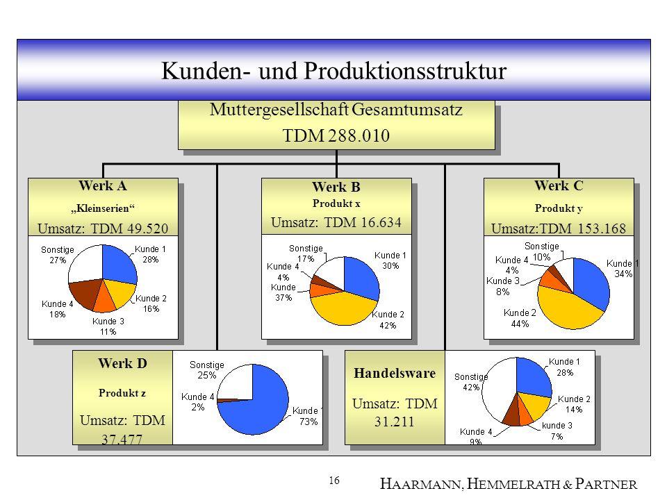 Kunden- und Produktionsstruktur