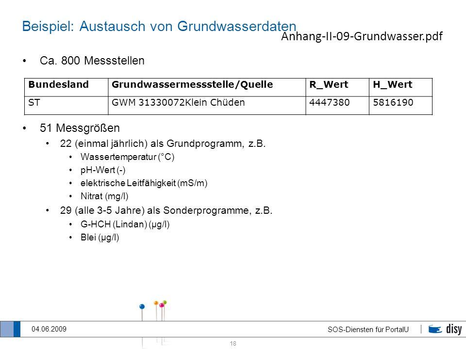 Beispiel: Austausch von Grundwasserdaten