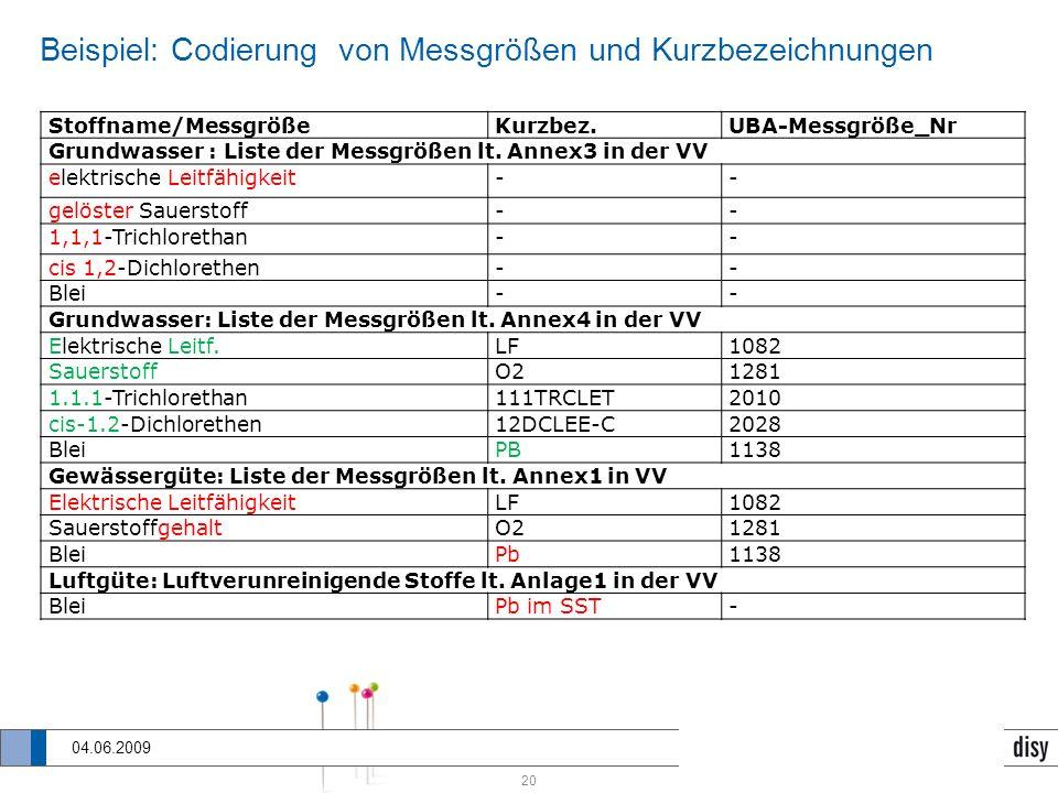 Beispiel: Codierung von Messgrößen und Kurzbezeichnungen