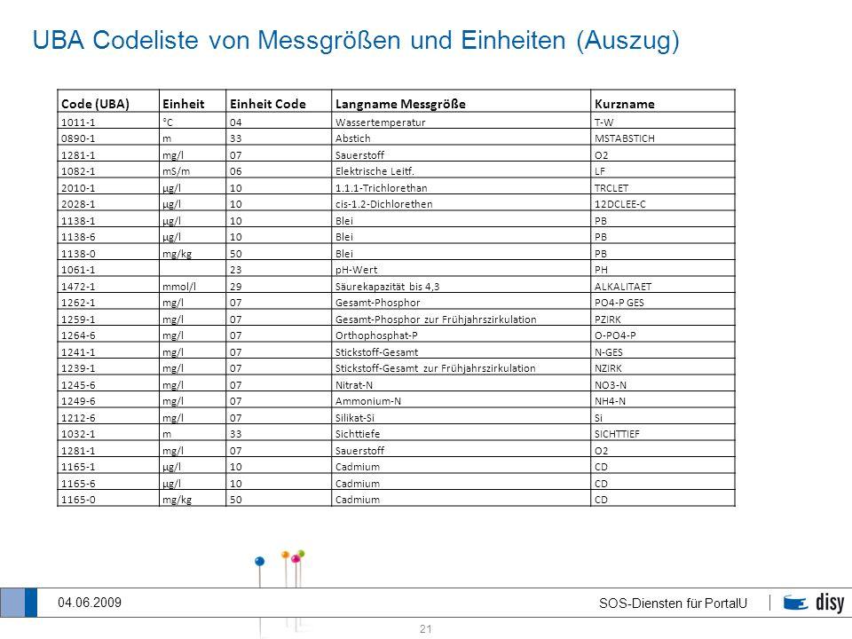 UBA Codeliste von Messgrößen und Einheiten (Auszug)
