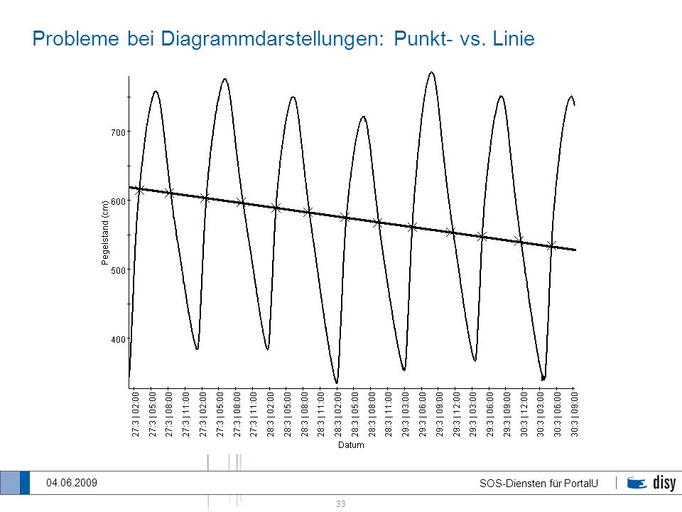 Probleme bei Diagrammdarstellungen: Punkt- vs. Linie