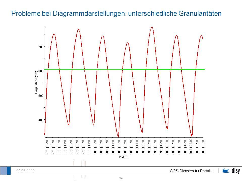 Probleme bei Diagrammdarstellungen: unterschiedliche Granularitäten