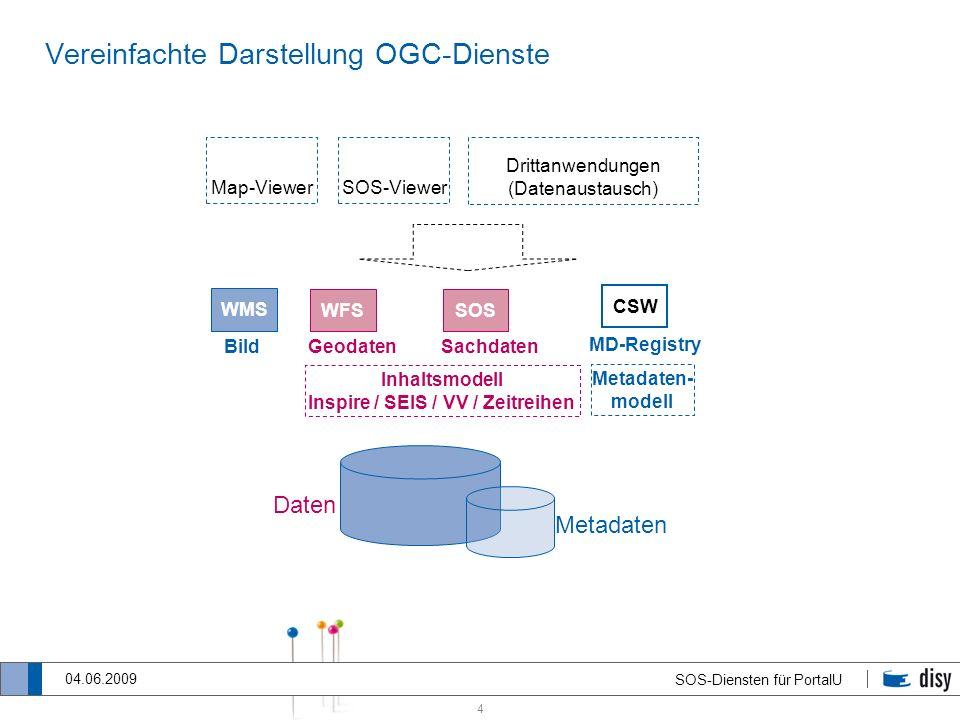 Vereinfachte Darstellung OGC-Dienste