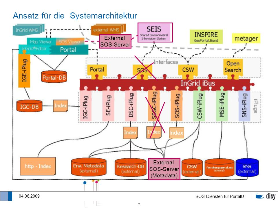 Ansatz für die Systemarchitektur