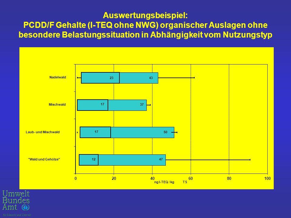 Auswertungsbeispiel: PCDD/F Gehalte (I‑TEQ ohne NWG) organischer Auslagen ohne besondere Belastungssituation in Abhängigkeit vom Nutzungstyp
