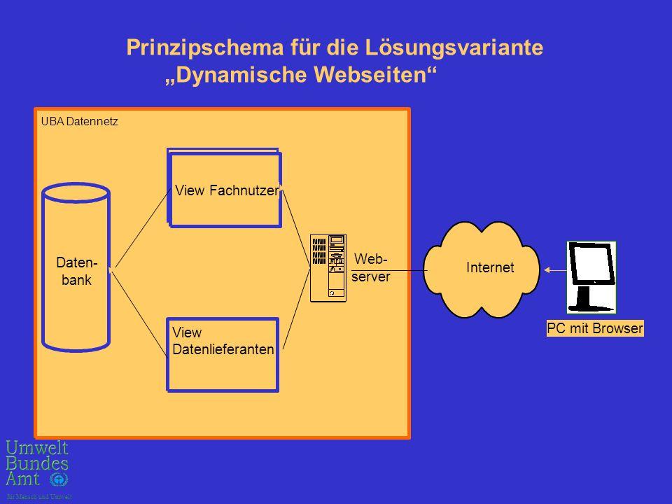 """Prinzipschema für die Lösungsvariante """"Dynamische Webseiten"""
