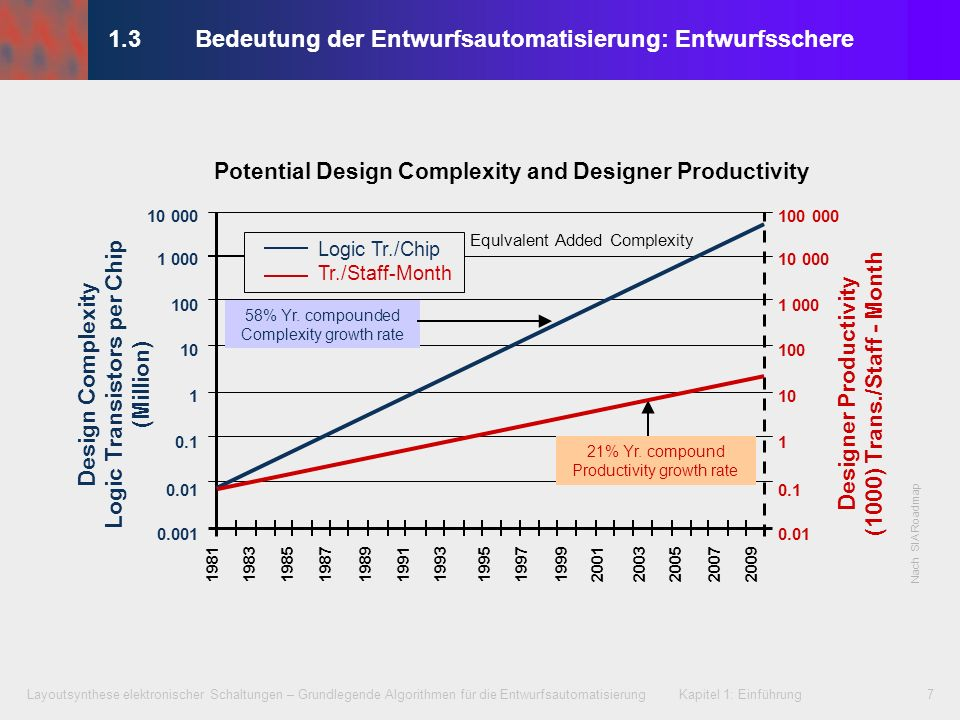 1.3 Bedeutung der Entwurfsautomatisierung: Entwurfsschere