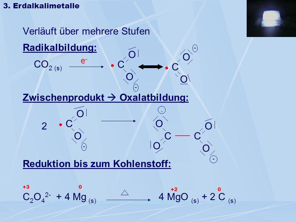 Verläuft über mehrere Stufen Radikalbildung: CO2 (s)