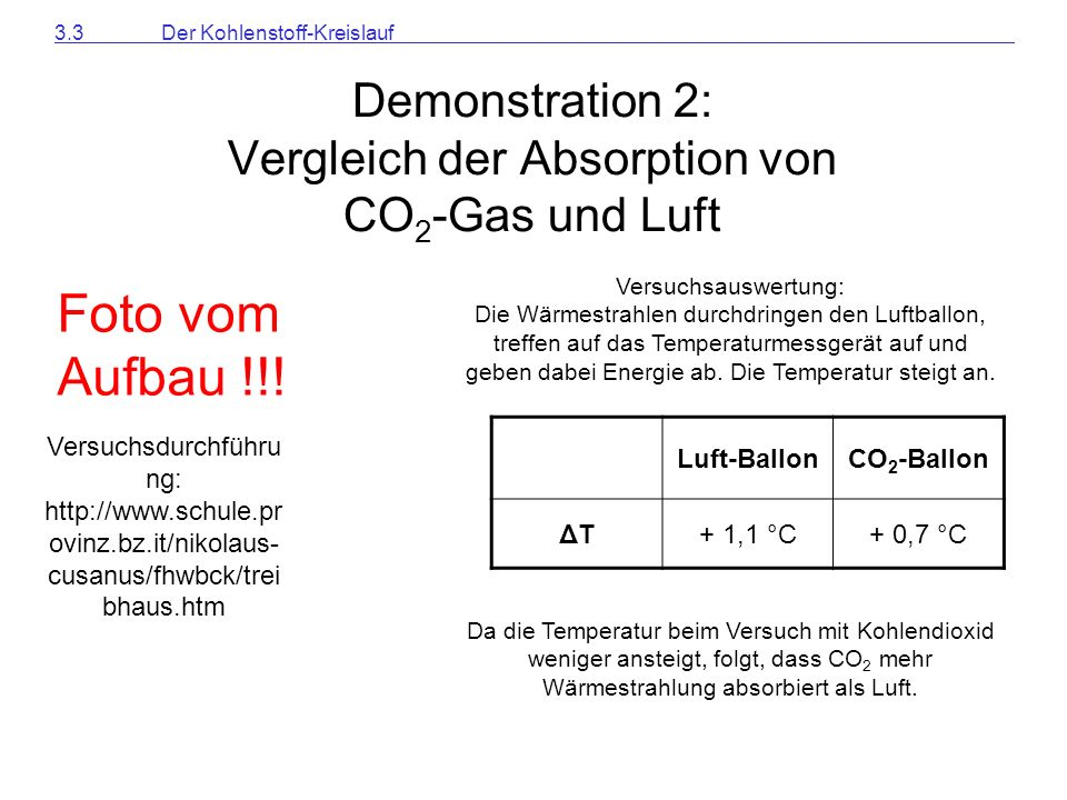 Demonstration 2: Vergleich der Absorption von CO2-Gas und Luft