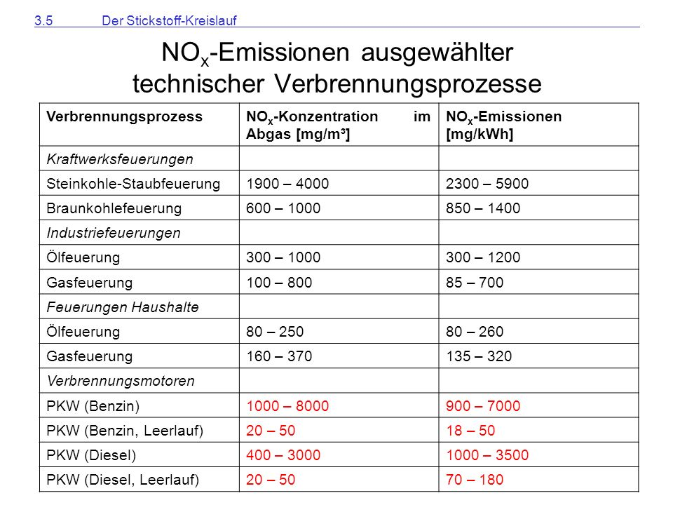 NOx-Emissionen ausgewählter technischer Verbrennungsprozesse