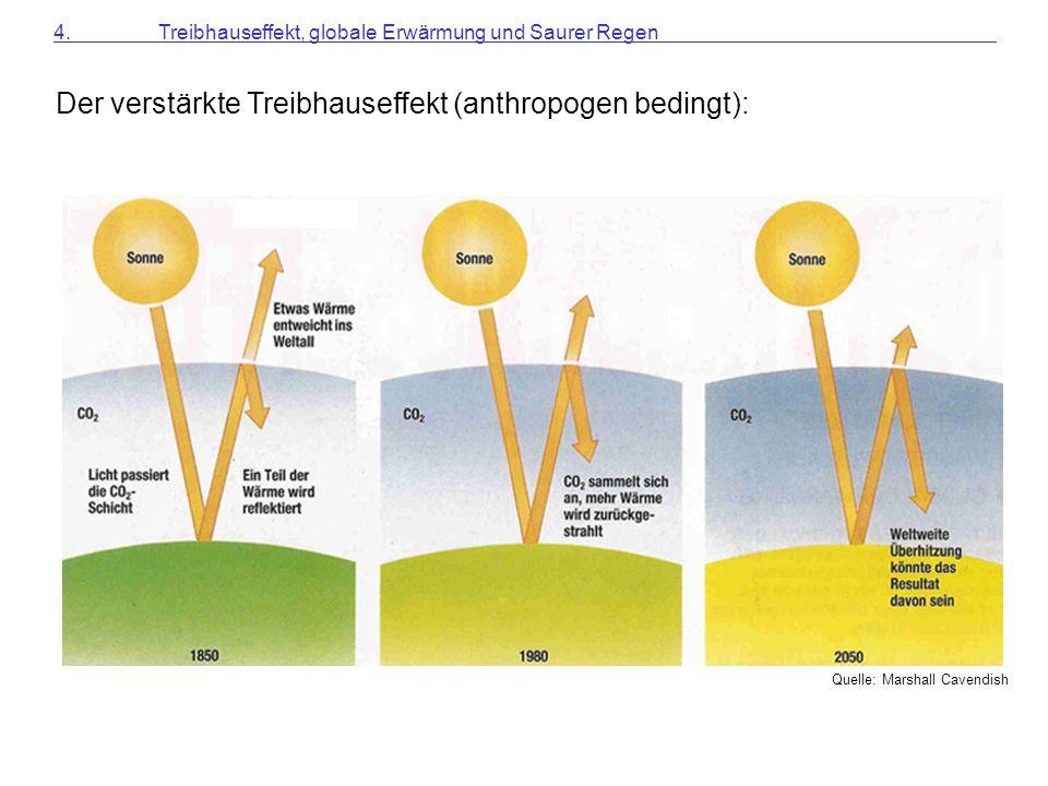 Der verstärkte Treibhauseffekt (anthropogen bedingt):