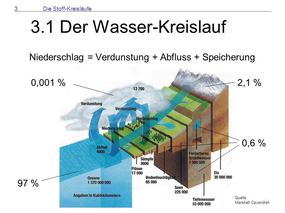 Niederschlag = Verdunstung + Abfluss + Speicherung