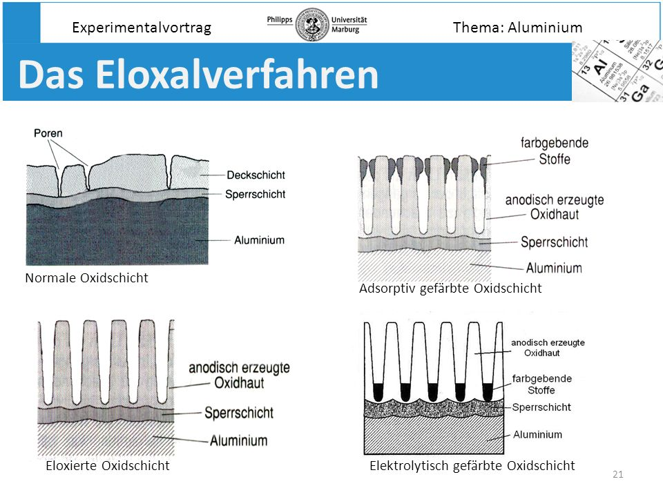 Das Eloxalverfahren Experimentalvortrag Thema: Aluminium