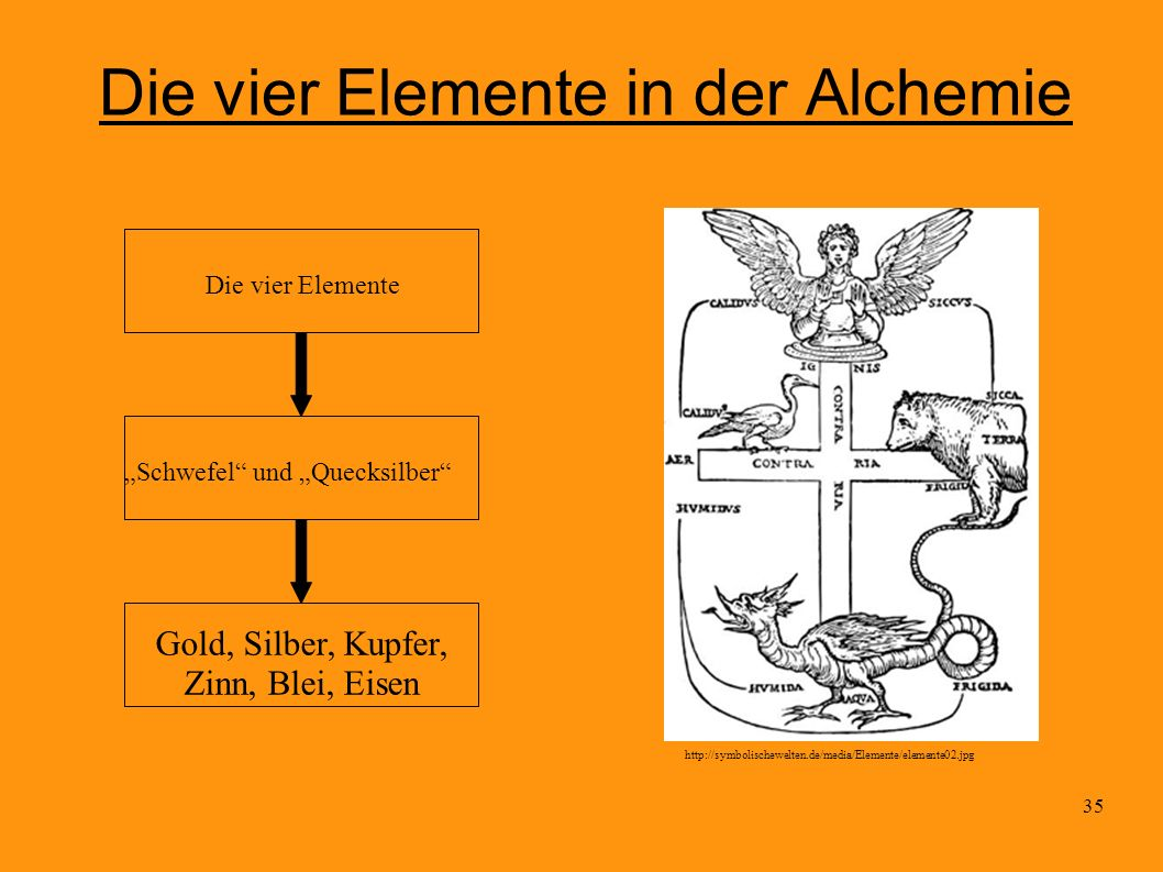 Die vier Elemente in der Alchemie