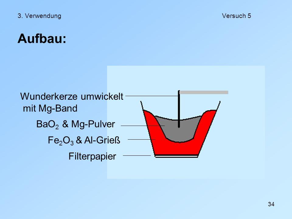 Aufbau: Wunderkerze umwickelt mit Mg-Band BaO2 & Mg-Pulver