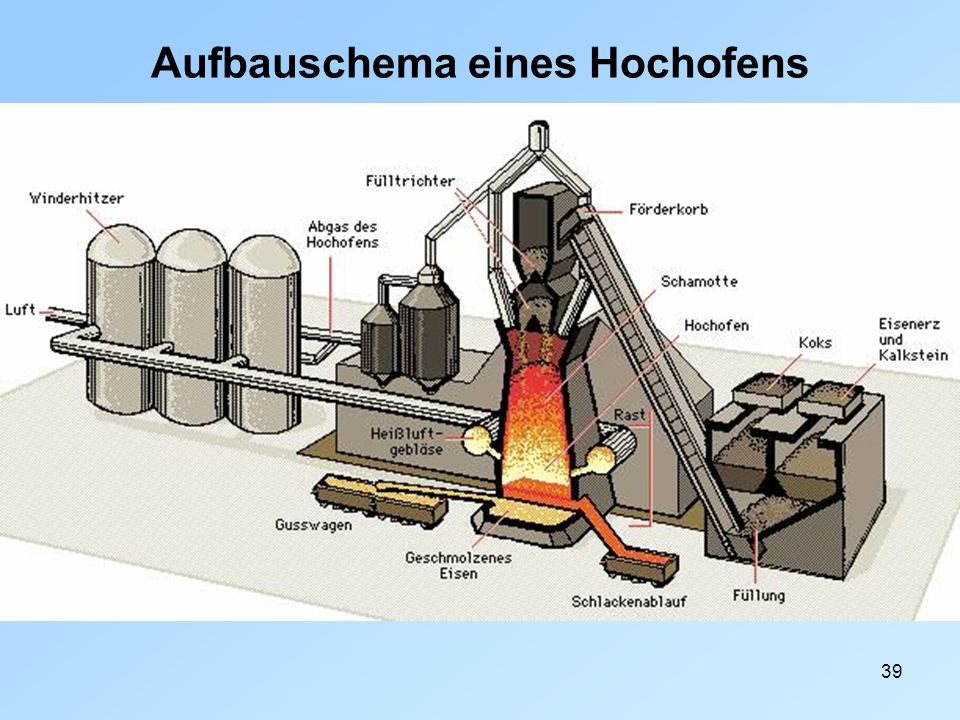 Aufbauschema eines Hochofens