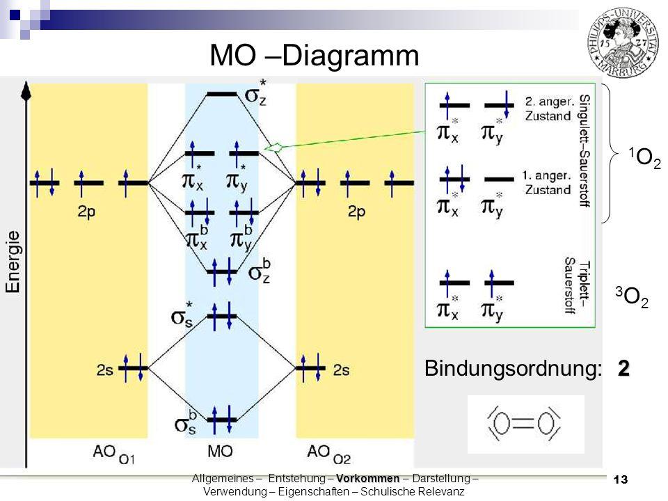 MO –Diagramm 1O2 3O2 Bindungsordnung: 2