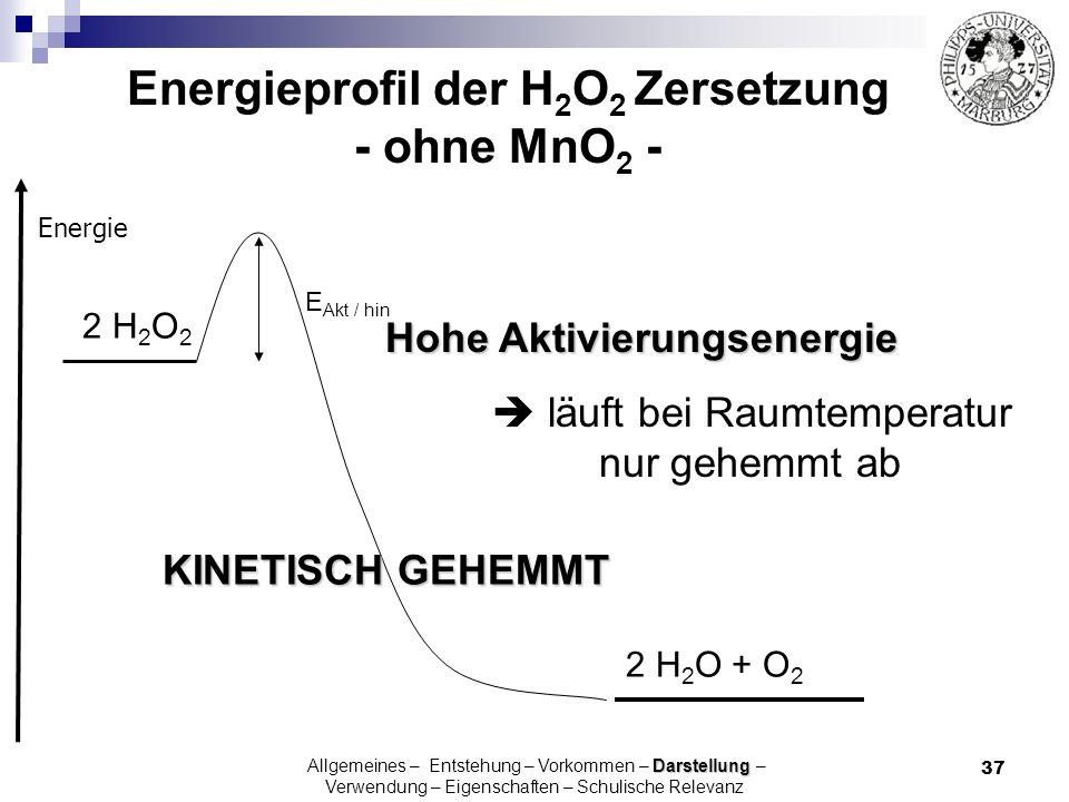 Energieprofil der H2O2 Zersetzung - ohne MnO2 -